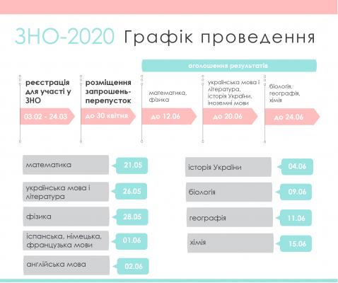 Відсьогодні хмільничани можуть зареєструватись на участь у ЗНО-2020
